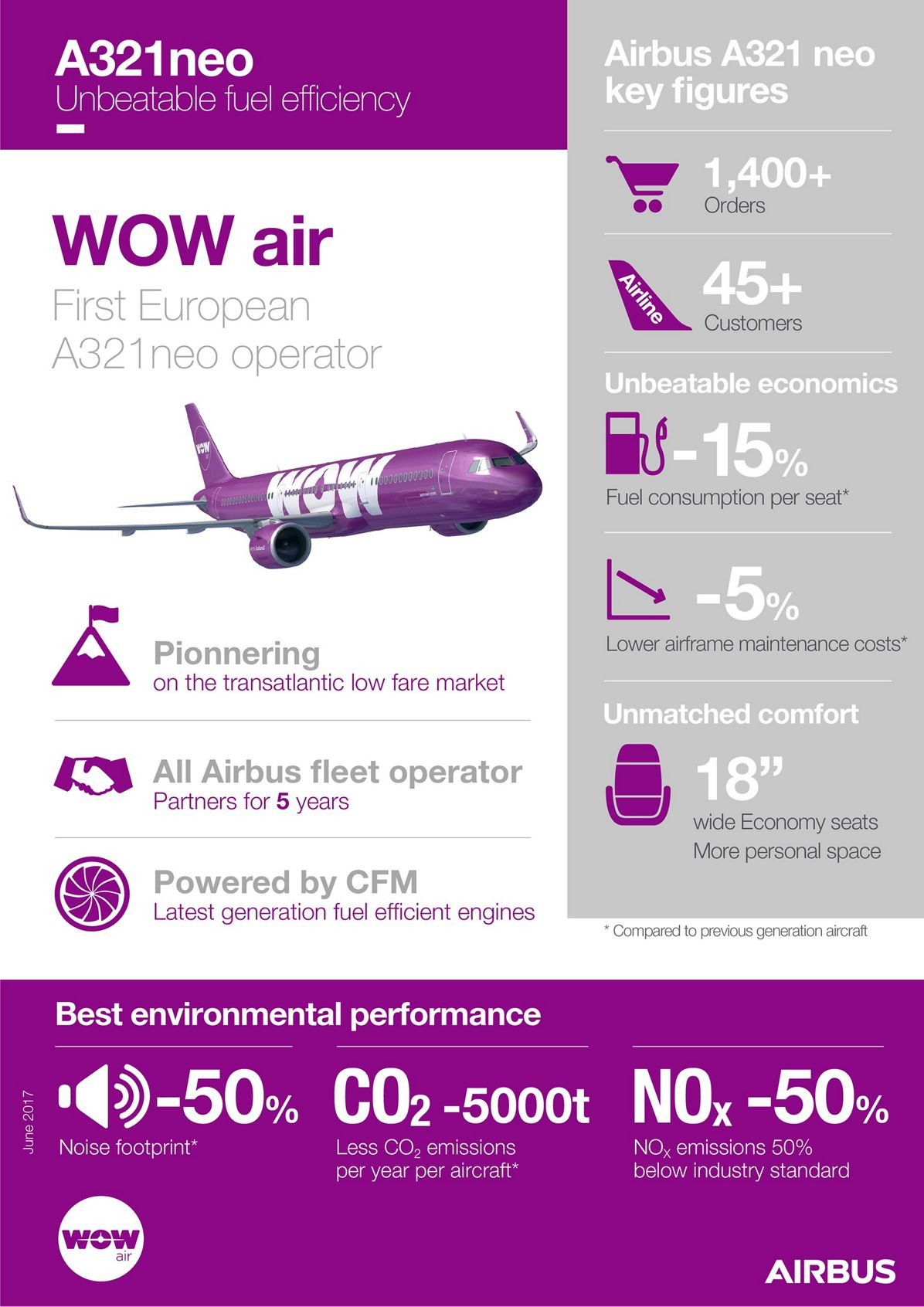 A321neo Wow Air Infographic June 2017
