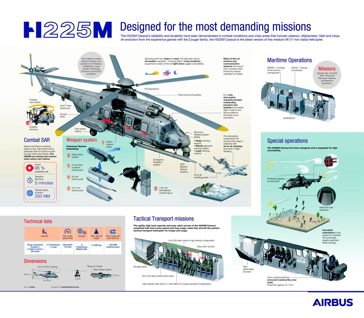 H225M-Infography-2017-04-19