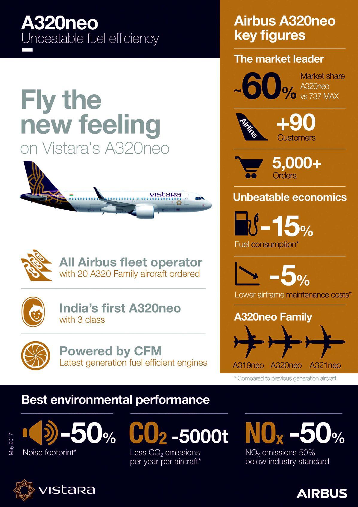 2016xxxx_A321neo, A320neo_Vistara_Infographic_May 2017