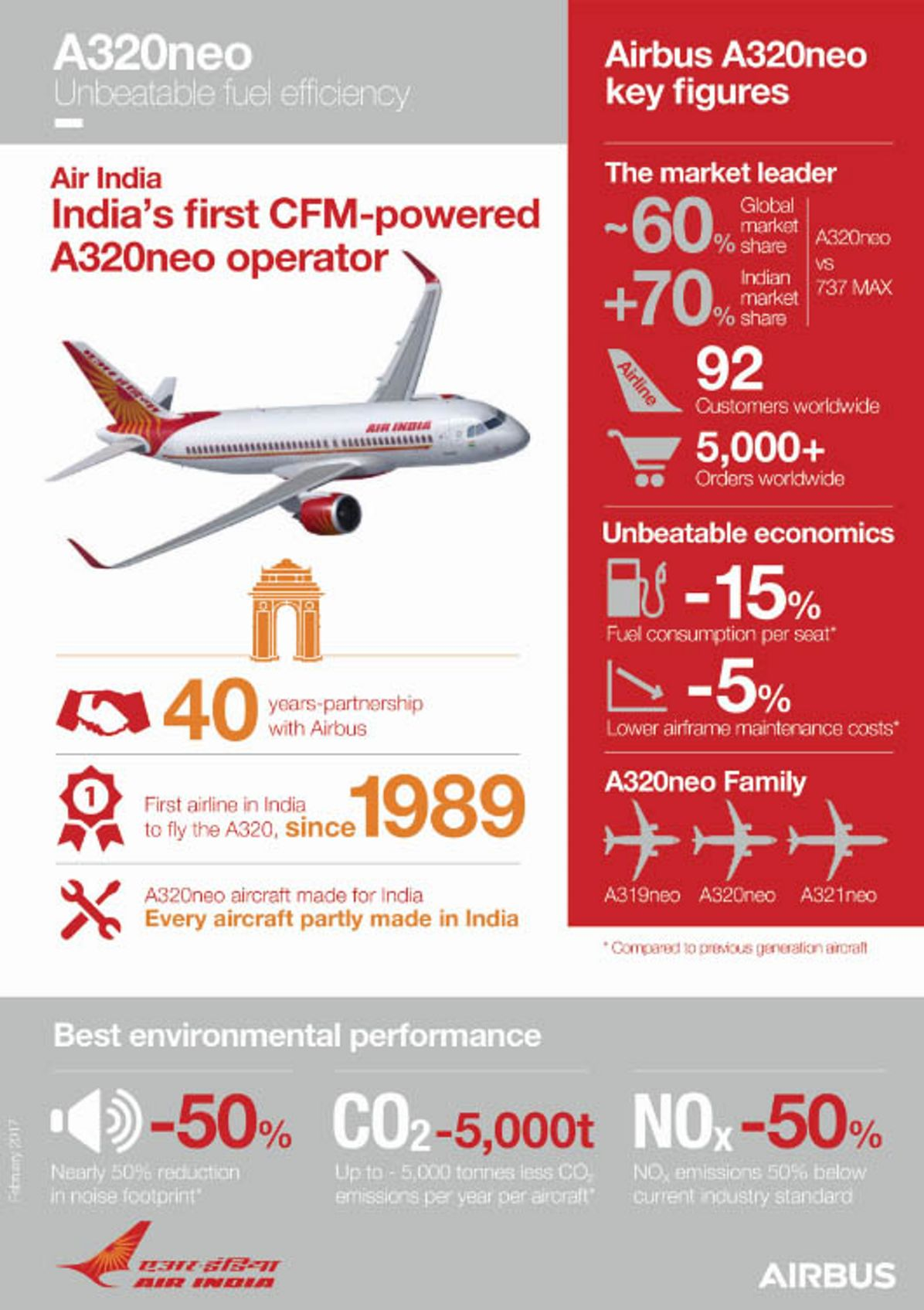 Infographic_Air India ALAFCO_first A320neo