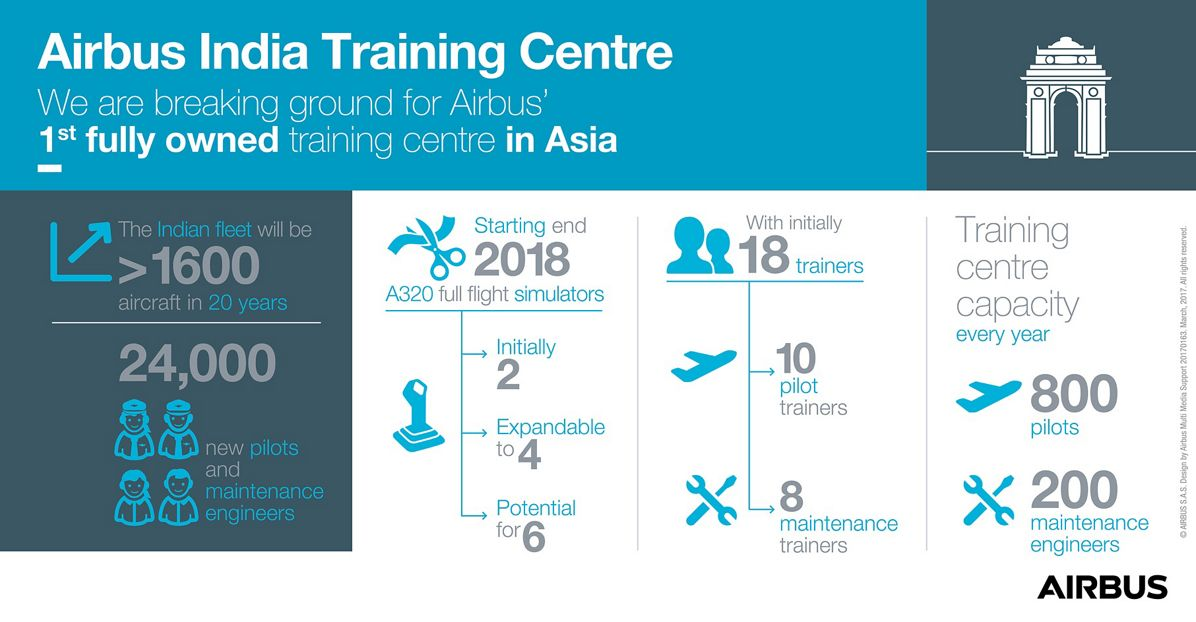 20160044_01-16, Infographic_Airbus India Training Centre