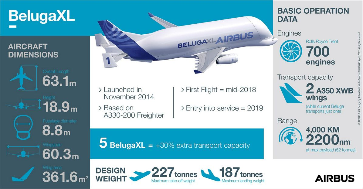 BelugaXL_Infographic April 2017