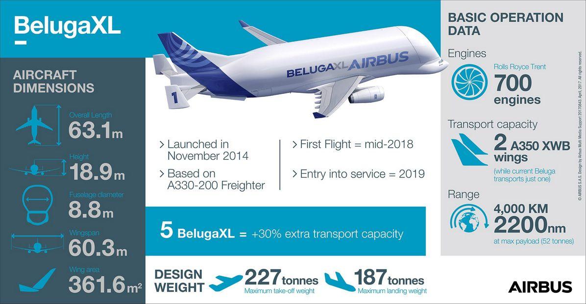 BelugaXL_Infographic April 2017