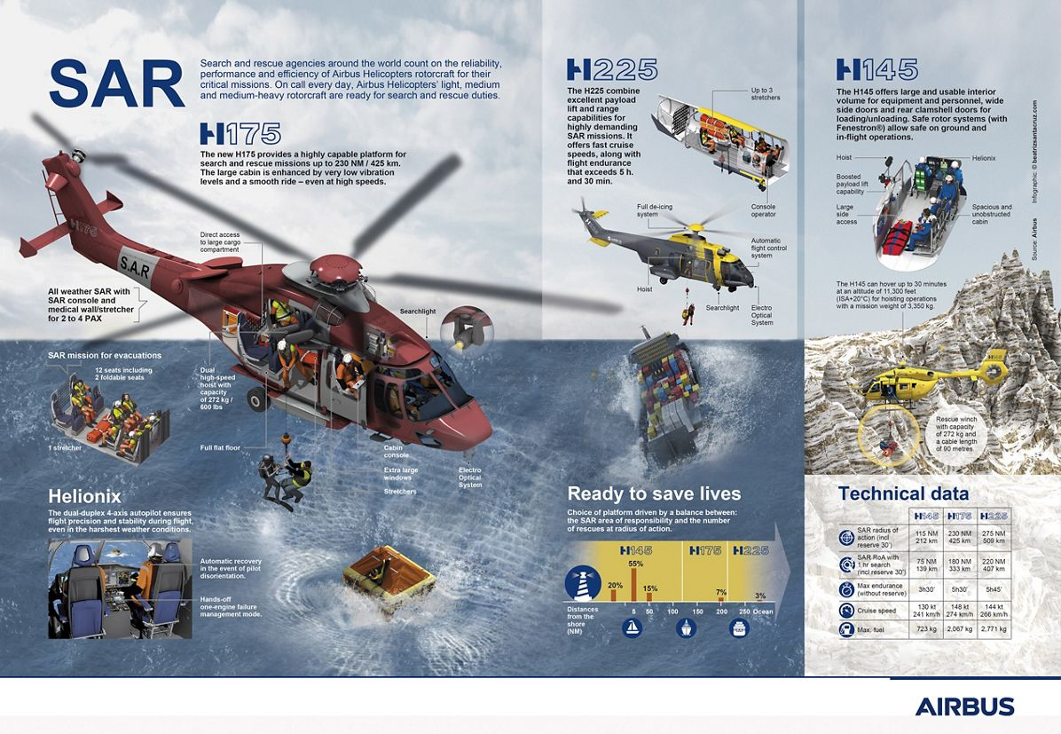 Mission SAR Infography 2017 04 03